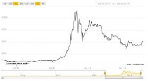 bitcoin basic chart