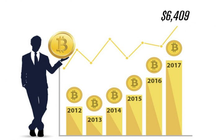price of bitcoin