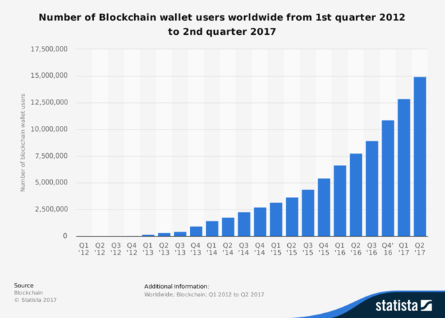 cryptocurrency wallet growth